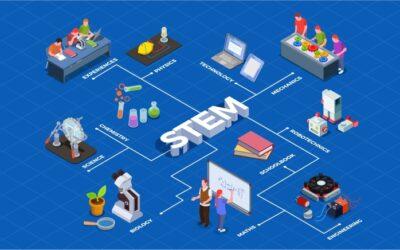 Čo je to STEM?
